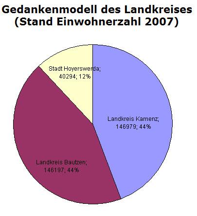 So ist vermutlich die Aufteilung der Jobs gelaufen: Die Einwohnerzahlen der Altkreise wurden mit der Einwohnerzahl von Hoyerswerda verglichen und großzügig zugunsten Bautzen und Kamenz aufgerundet.