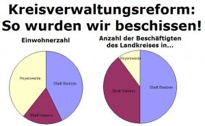 Kreisverwaltungsreform: So wurden wir beschissen!