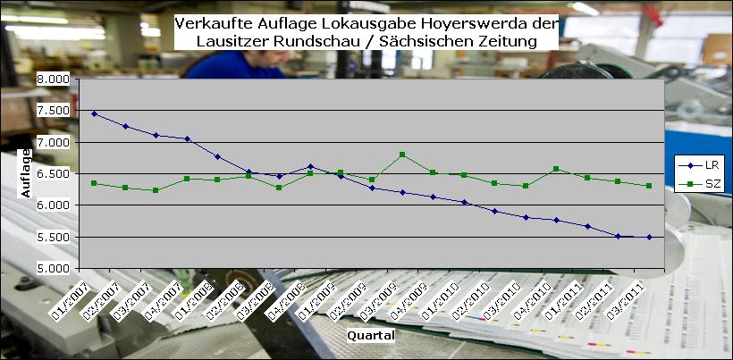 Butter bei die Fische: Diese Statistik zeigt, dass die Verkäufe der Lausitzer Rundschau seit der gemeinsamen Lokalausgabe mit der SZ steil bergab gingen (über 2000 verbreitete Exemplare weniger!), während die Auflage der SZ stabil bleibt.