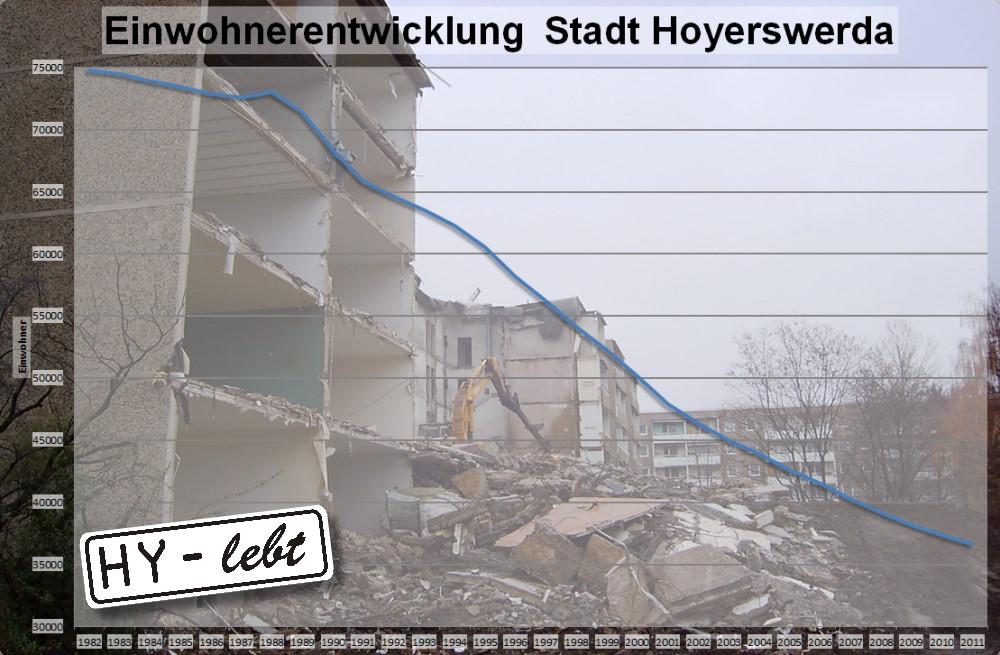 Die Einwohnerentwicklung der Stadt Hoyerswerda seit 1982 (Stichtag jeweils der 31.12.)