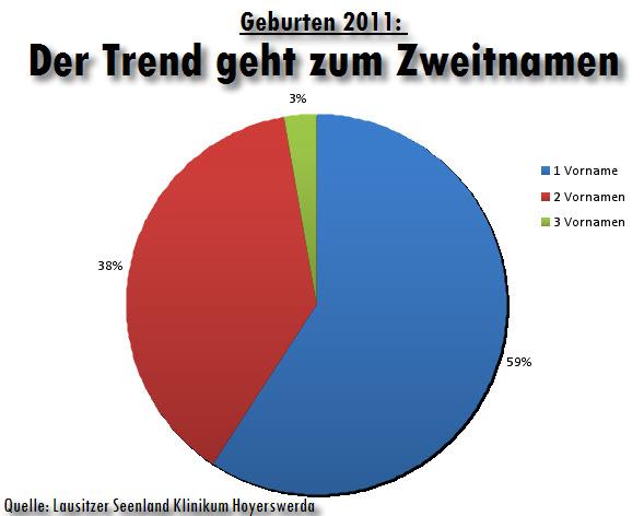 Geburten 2011: Der Trend geht zum Zweitnamen. Im letzten Jahr hatten mehr als 40% aller Neugeborenen mehr als einen Vornamen erhalten.