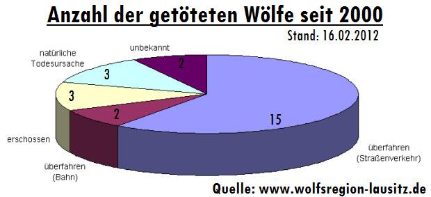 Anzahl der getöteten Wölfe seit 2000 - Daten von www.wolfsregion-lausitz.de