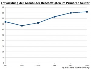 Entwicklung der Anzahl der Beschäftigten im Primären Sektor in Hoyerswerda