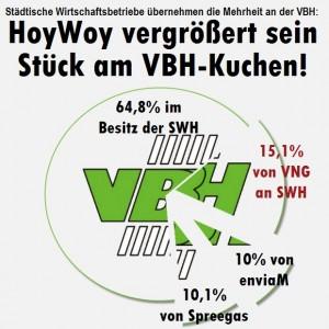Stadtwerke Hoyerswerda (SWH) übernehmen die Mehrheit an den VBH: HoyWoy vergrößert sein Stück am VBH-Kuchen!
