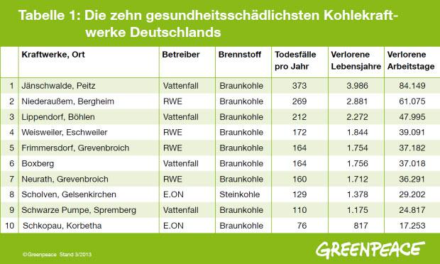 Rangliste der 10 gefährlisten Kohlekraftwerke Deutschlands, herausgegeben von Greenpeace.