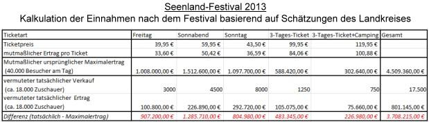 Seenland-Festival 2013 - Kalkulation der Einnahmen nach dem Festival basierend auf Schätzungen des Landratsamtes