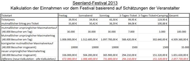 Seenland-Festival 2013 - Kalkulation der Erträge vor dem Festival basierend auf Schätzungen der Veranstalter