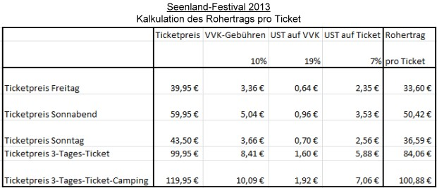 Seenland-Festival 2013 - Kalulation des Rohertrags pro Ticket