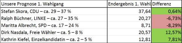 Unsere Prognose einen Tag vor dem 1. Wahlgang war im wichtigen Ergebnis richtig: Skora war der stärkste Bewerber.