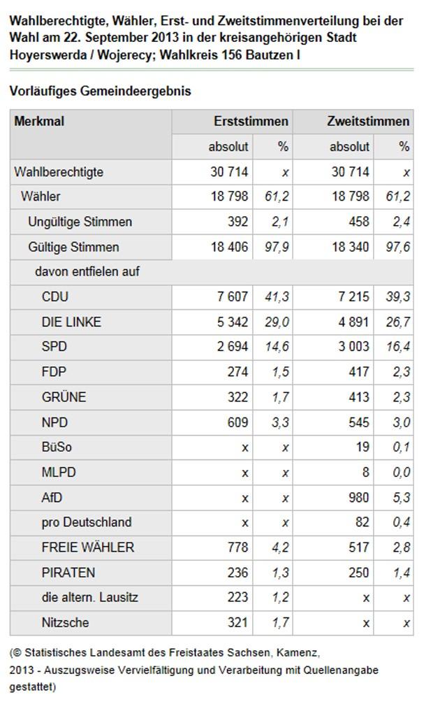 Das vorläufige Endergebnis der Bundestagswahl in der Stadt Hoyerswerda.