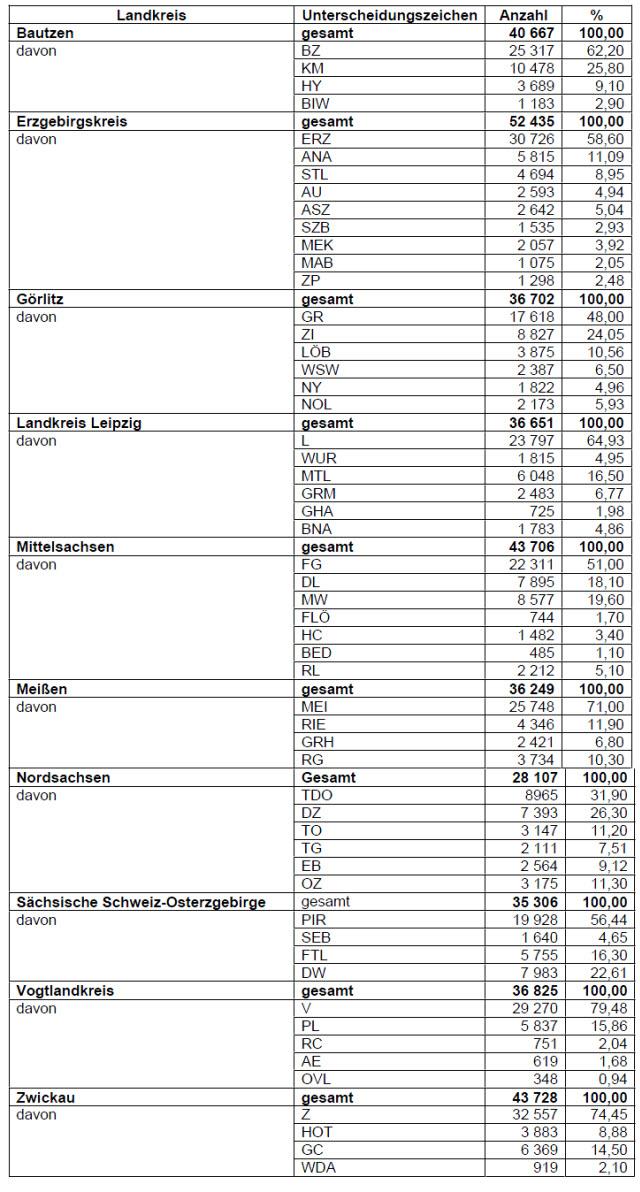 Zuteilung von Kennzeichen im Freistaat Sachsen Zeitraum November 2012 bis Oktober 2013