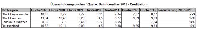 Überschuldungsquoten im Vergleich / Quelle: Schuldenatlas 2013 - Creditreform