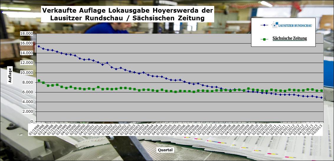 Die Auflagenentwicklung der Lokalausgaben der Sächsischen Zeitung der Lausitzer Rundschau seit 1998 im Vergleich. Durch Klicken wird das Bild vergrößert.