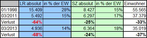 Dieser Vergleich illustriert, wie sich die Auflagen der beiden Lokalblätter im Verhältnis zur Einwohnerzahl Hoyerswerdas entwickelt haben.