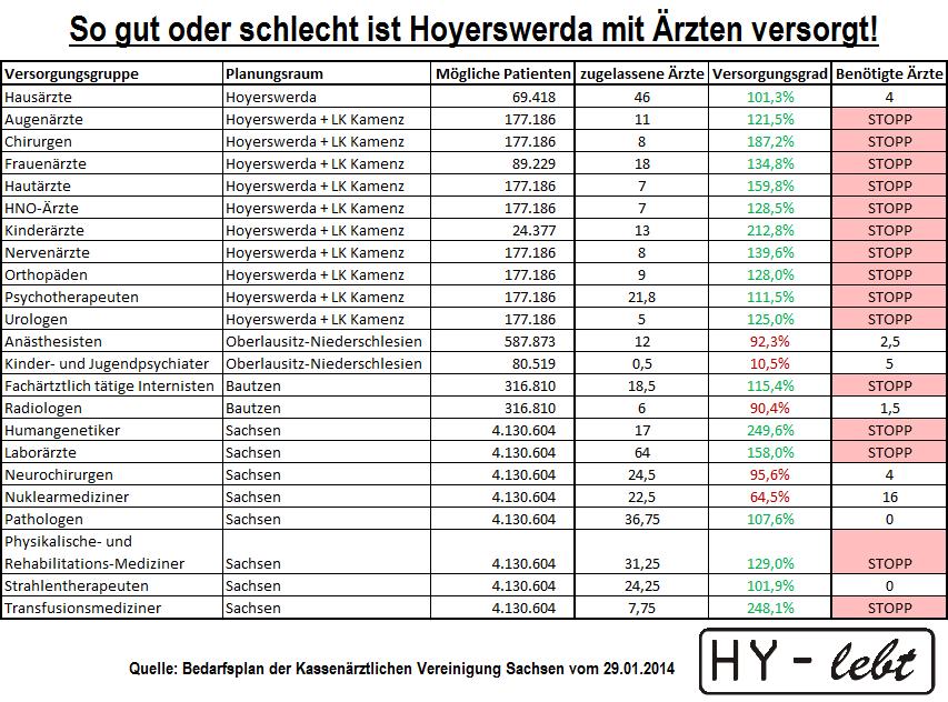 Der Bedarfsplan der Kassenärztlichen Vereinigung Sachsen vom 29.01.2014 zeigt es. Hier ist Hoyerswerda überversorgt mit Ärzten und da fehlen die Mediziner!