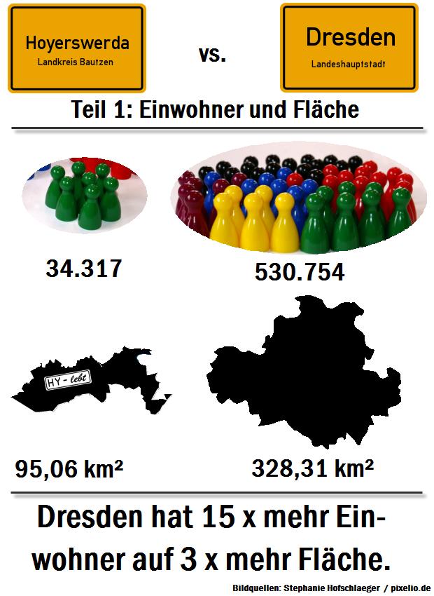 Hoyerswerda vs. Dresden - Teil 1: Einwohner und Fläche