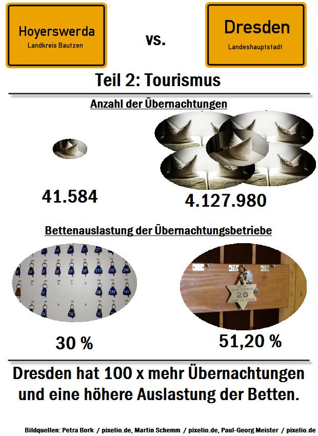 Hoyerswerda vs. Dresden – Teil 2: Tourismus