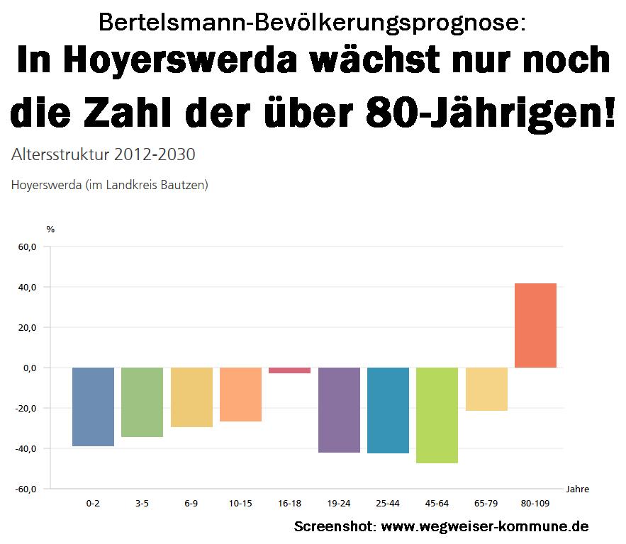 Bertelsmann-Bevölkerungsprognose: In Hoyerswerda wächst nur noch die Zahl der über 80-Jährigen!